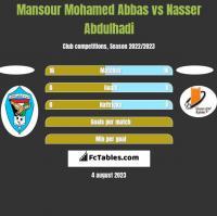 Mansour Mohamed Abbas vs Nasser Abdulhadi h2h player stats