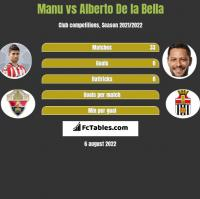 Manu vs Alberto De la Bella h2h player stats
