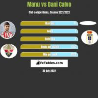Manu vs Dani Calvo h2h player stats