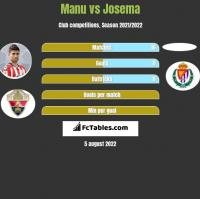 Manu vs Josema h2h player stats