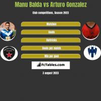 Manu Balda vs Arturo Gonzalez h2h player stats