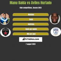 Manu Balda vs Aviles Hurtado h2h player stats