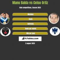 Manu Balda vs Celso Ortiz h2h player stats