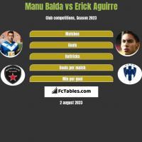 Manu Balda vs Erick Aguirre h2h player stats