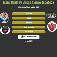 Manu Balda vs Jesus Alonso Escoboza h2h player stats