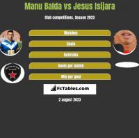 Manu Balda vs Jesus Isijara h2h player stats