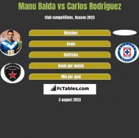 Manu Balda vs Carlos Rodriguez h2h player stats