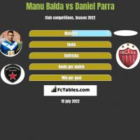 Manu Balda vs Daniel Parra h2h player stats