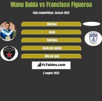 Manu Balda vs Francisco Figueroa h2h player stats