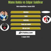 Manu Balda vs Edgar Saldivar h2h player stats