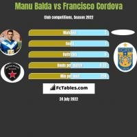 Manu Balda vs Francisco Cordova h2h player stats