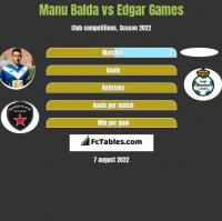 Manu Balda vs Edgar Games h2h player stats