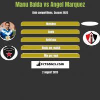 Manu Balda vs Angel Marquez h2h player stats