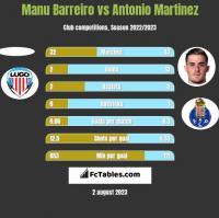 Manu Barreiro vs Antonio Martinez h2h player stats