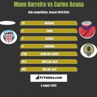 Manu Barreiro vs Carlos Acuna h2h player stats