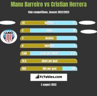 Manu Barreiro vs Cristian Herrera h2h player stats