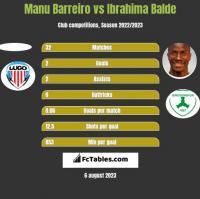 Manu Barreiro vs Ibrahima Balde h2h player stats