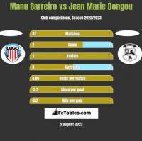 Manu Barreiro vs Jean Marie Dongou h2h player stats