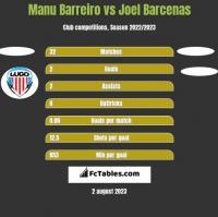 Manu Barreiro vs Joel Barcenas h2h player stats