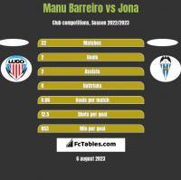 Manu Barreiro vs Jona h2h player stats