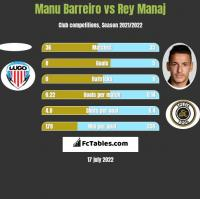 Manu Barreiro vs Rey Manaj h2h player stats