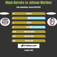Manu Barreiro vs Jeisson Martinez h2h player stats