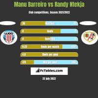 Manu Barreiro vs Randy Ntekja h2h player stats