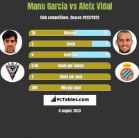 Manu Garcia vs Aleix Vidal h2h player stats
