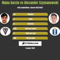 Manu Garcia vs Alexander Szymanowski h2h player stats