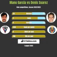 Manu Garcia vs Denis Suarez h2h player stats