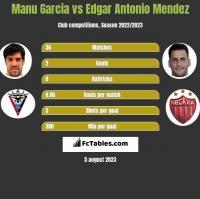 Manu Garcia vs Edgar Antonio Mendez h2h player stats
