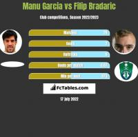 Manu Garcia vs Filip Bradaric h2h player stats