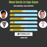 Manu Garcia vs Iago Aspas h2h player stats
