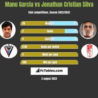 Manu Garcia vs Jonathan Cristian Silva h2h player stats
