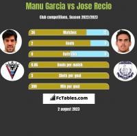 Manu Garcia vs Jose Recio h2h player stats