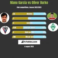 Manu Garcia vs Oliver Burke h2h player stats