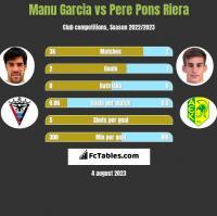 Manu Garcia vs Pere Pons Riera h2h player stats