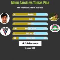 Manu Garcia vs Tomas Pina h2h player stats