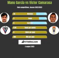 Manu Garcia vs Victor Camarasa h2h player stats