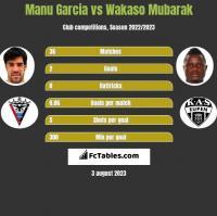 Manu Garcia vs Wakaso Mubarak h2h player stats