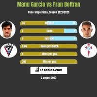 Manu Garcia vs Fran Beltran h2h player stats