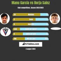 Manu Garcia vs Borja Sainz h2h player stats