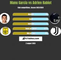 Manu Garcia vs Adrien Rabiot h2h player stats