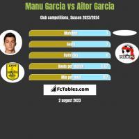 Manu Garcia vs Aitor Garcia h2h player stats
