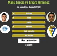 Manu Garcia vs Alvaro Gimenez h2h player stats