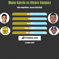 Manu Garcia vs Alvaro Vazquez h2h player stats