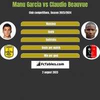 Manu Garcia vs Claudio Beauvue h2h player stats