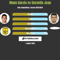 Manu Garcia vs Corentin Jean h2h player stats