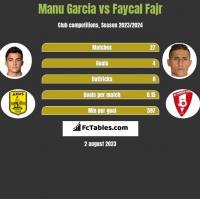 Manu Garcia vs Faycal Fajr h2h player stats