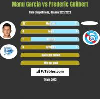 Manu Garcia vs Frederic Guilbert h2h player stats